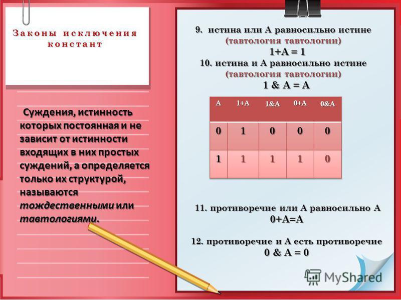 Законы исключения констант Законы исключения констант 9. истина или А равносильно истине (тавтология тавтологии) 1+А = 1 1+А = 1 10. истина и А равносильно истине (тавтология тавтологии) 1 & А = A 1 & А = A 11. противоречие или А равносильно А 11. пр