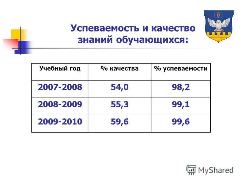 Успеваемость и качество знаний обучающихся: Учебный год% качества% успеваемости 2007-200854,098,2 2008-200955,399,1 2009-201059,699,6