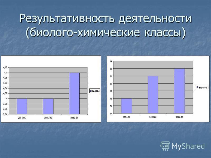 Результативность деятельности (биолого-химические классы)
