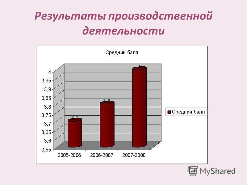 Результаты производственной деятельности