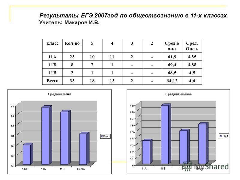 Результаты ЕГЭ 2007 год по обществознанию в 11-х классах. Учитель: Макаров И.В. класс Кол-во 5432Сред.б алл Сред. Оцен. 11А2310112-61,94,35 11Б871--69,44,88 11В211--68,54,5 Всего 3318132-64,124,6