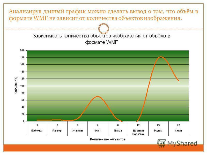 Анализируя данный график можно сделать вывод о том, что объём в формате WMF не зависит от количества объектов изображения.