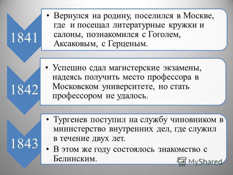 1841 Вернулся на родину, поселился в Москве, где и посещал литературные кружки и салоны, познакомился с Гоголем, Аксаковым, с Герценым. 1842 Успешно сдал магистерские экзамены, надеясь получить место профессора в Московском университете, но стать про