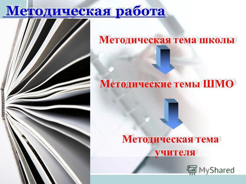Методическая работа Методические темы ШМО Методическая тема школы Методическая тема учителя