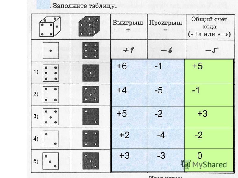 +6 +5 +4 -5 +5 -2 +3 +2 -4 -2 +3 -3 0 1) 2) 3) 4) 5)