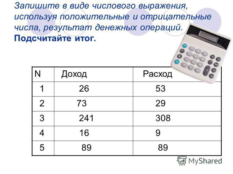 Запишите в виде числового выражения, используя положительные и отрицательные числа, результат денежных операций. Подсчитайте итог. N Доход Расход 1 26 53 2 73 29 3 241 308 4 16 9 5 89