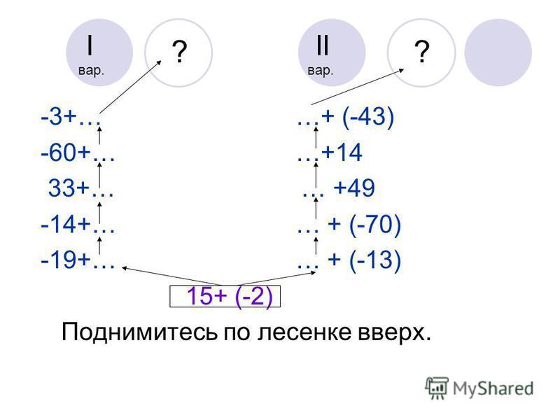 -3+… …+ (-43) -60+… …+14 33+… … +49 -14+… … + (-70) -19+… … + (-13) 15+ (-2) Поднимитесь по лесенке вверх. ? ? I вар. II вар.