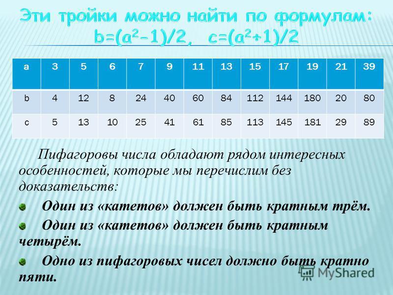 Пифагоровы числа обладают рядом интересных особенностей, которые мы перечислим без доказательств: Один из «катетов» должен быть кратным трём. Один из «катетов» должен быть кратным четырём. Одно из пифагоровых чисел должно быть кратно пяти. а 35679111