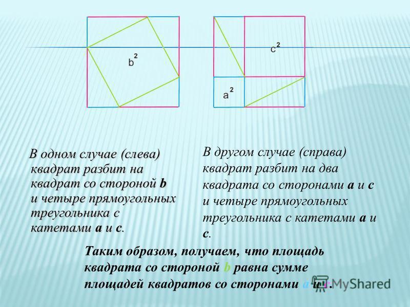 В одном случае (слева) квадрат разбит на квадрат со стороной b и четыре прямоугольных треугольника с катетами a и c. В другом случае (справа) квадрат разбит на два квадрата со сторонами a и c и четыре прямоугольных треугольника с катетами a и c. Таки