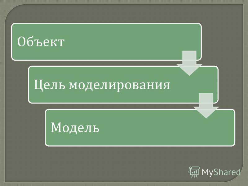 Объект Цель моделирования Модель