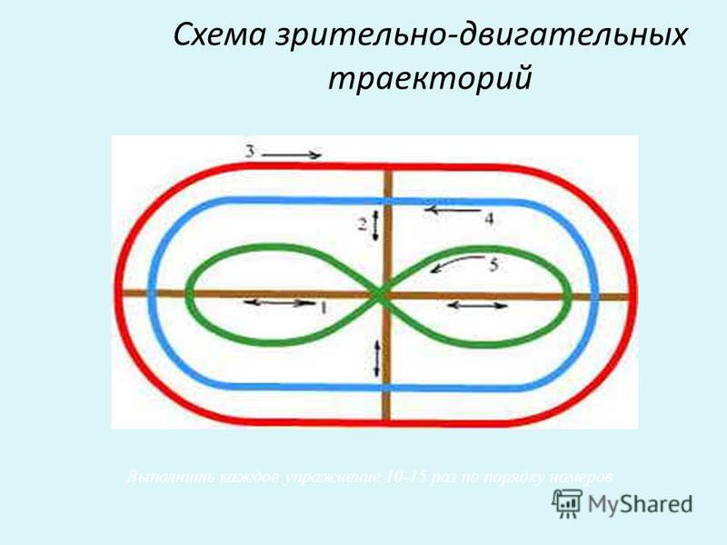 Схема зрительно-двигательных траекторий Выполнить каждое упражнение 10-15 раз по порядку номеров