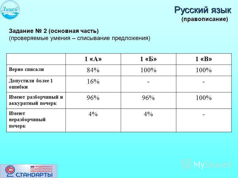 Русский язык Задание 2 (основная часть) (проверяемые умения – списывание предложения) 1 « А » 1 « Б » 1 « В » Верно списали 84%100% Допустили более 1 ошибки 16%-- Имеют разборчивый и аккуратный почерк 96% 100% Имеют неразборчивый почерк 4% - (правопи