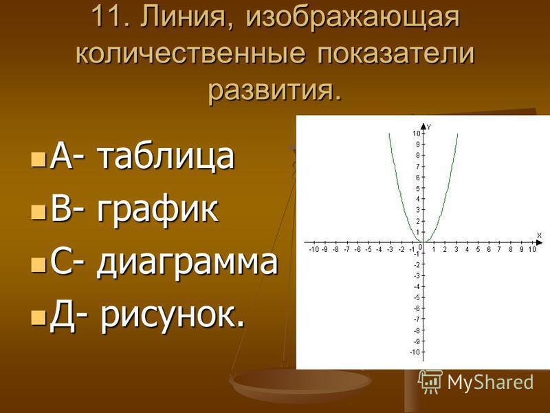 11. Линия, изображающая количественные показатели развития. А- таблица А- таблица В- график В- график С- диаграмма С- диаграмма Д- рисунок. Д- рисунок.