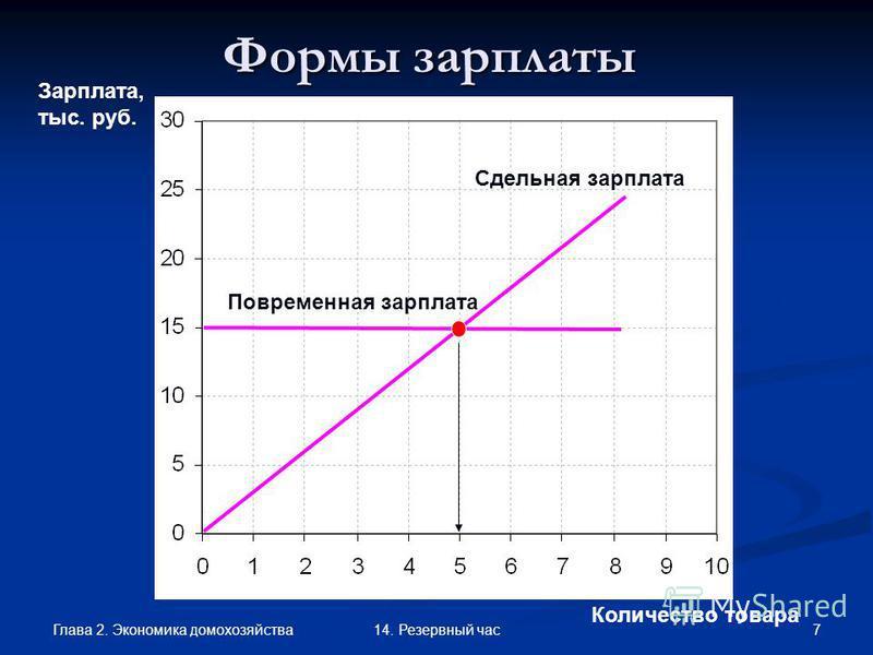 Глава 2. Экономика домохозяйства 714. Резервный час Формы зарплаты Количество товара Зарплата, тыс. руб. Повременная Количество товара Сдельная зарплата Повременная зарплата