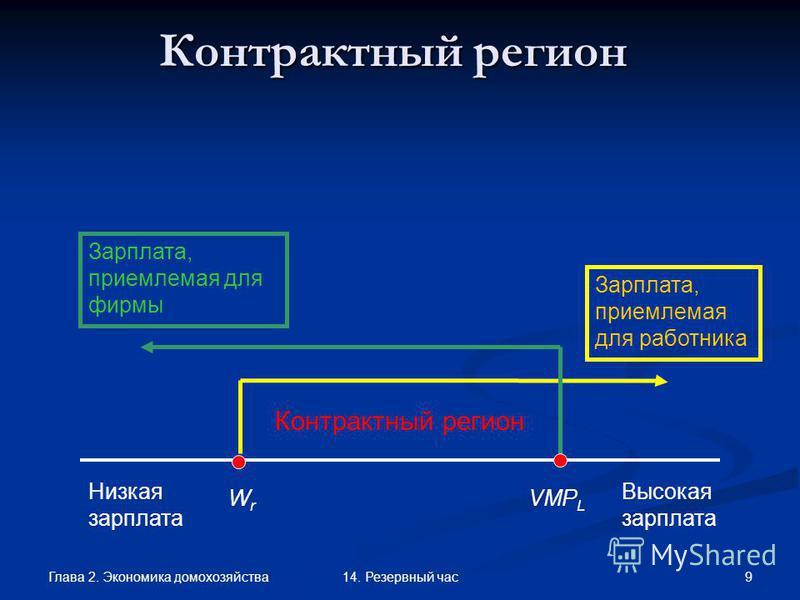 Глава 2. Экономика домохозяйства 914. Резервный час Контрактный регион Низкая зарплата Высокая зарплата WrWr VMP L Контрактный регион Зарплата, приемлемая для работника Зарплата, приемлемая для фирмы