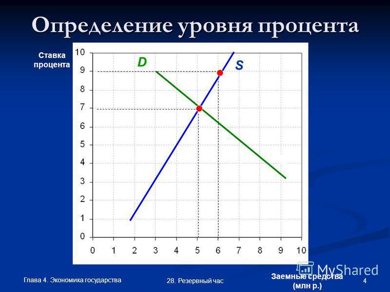 Глава 4. Экономика государства 4 28. Резервный час Определение уровня процента Ставка процента Заемные средства (млн р.) S D S D
