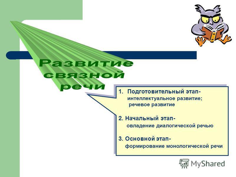 1. Подготовительный этап- интеллектуальное развитие; речевое развитие 2. Начальный этап- овладение диалогической речью 3. Основной этап- формирование монологической речи 1. Подготовительный этап- интеллектуальное развитие; речевое развитие 2. Начальн