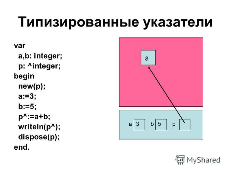 Типизированные указатели var a,b: integer; p: ^integer; begin new(p); a:=3; b:=5; p^:=a+b; writeln(p^); dispose(p); end. abp 8 35