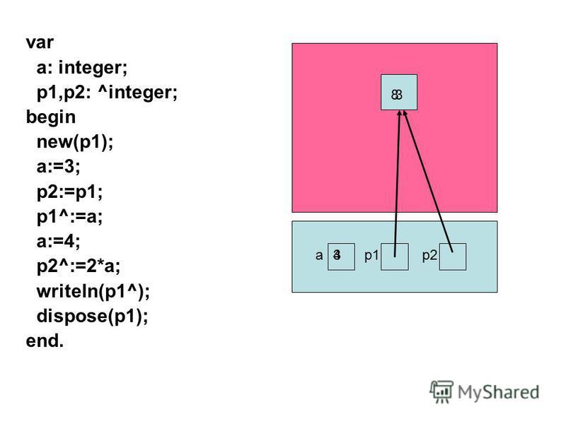 var a: integer; p1,p2: ^integer; begin new(p1); a:=3; p2:=p1; p1^:=a; a:=4; p2^:=2*a; writeln(p1^); dispose(p1); end. ap1p2 3 34 8
