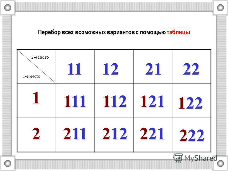 Перебор всех возможных вариантов с помощью таблицы 1-е место 2-е место 1 2 11122122 111 112 121 122 211 212 221 222