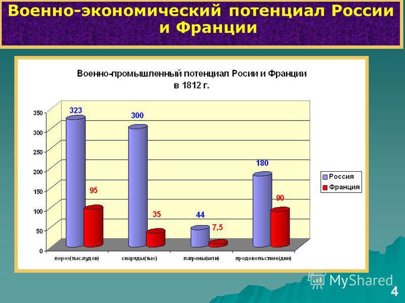 Военно-экономический потенциал России и Франции 4