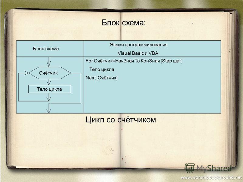 Блок схема: Блок-схема Языки программирования Visual Basic и VBA For Счётчик=Нач Знач To Кон Знач [Step шаг] Тело цикла Next [Счётчик] Счётчик Тело цикла Цикл со счётчиком