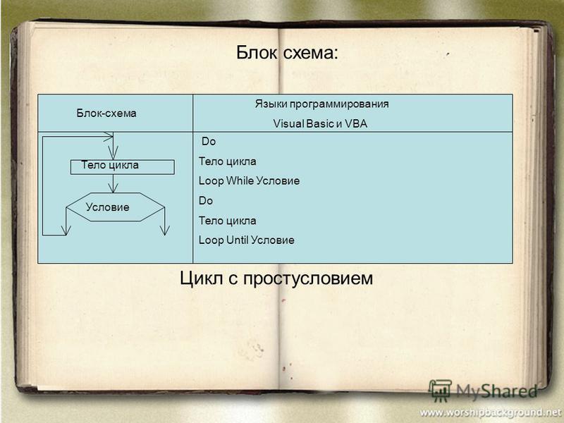Блок схема: Блок-схема Языки программирования Visual Basic и VBA Do Тело цикла Loop While Условие Do Тело цикла Loop Until Условие Условие Тело цикла Цикл c простусловием