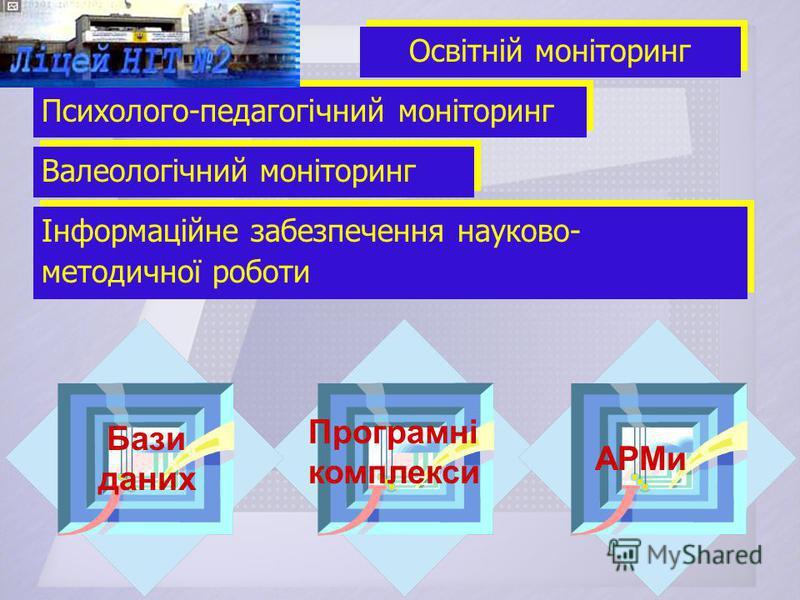 Інформаційне забезпечення науково- методичної роботи Валеологічний моніторинг Психолого-педагогічний моніторинг Освітній моніторинг Бази даних Програмні комплекси АРМи