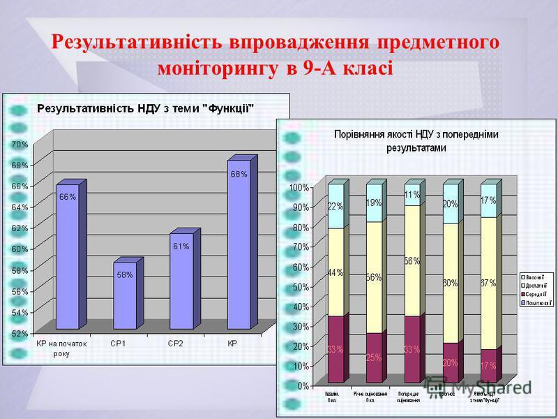 Результативність впровадження предметного моніторингу в 9-А класі