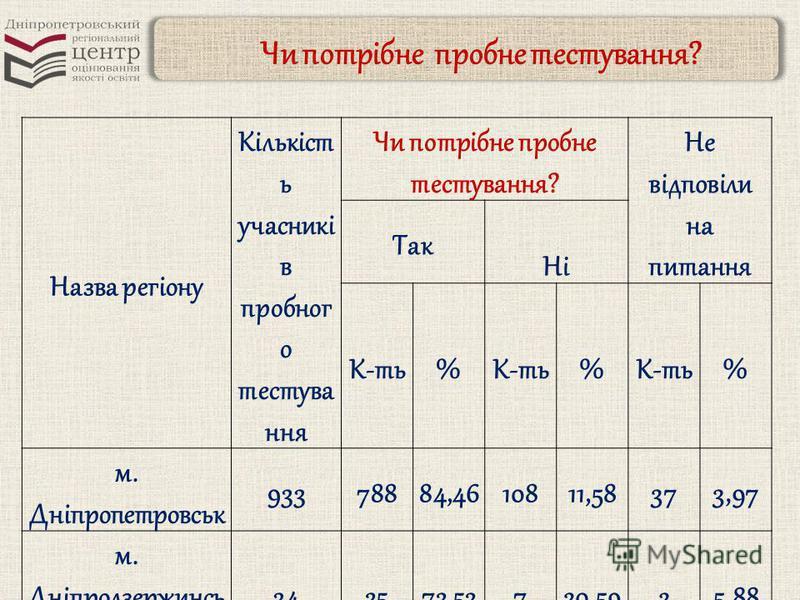 Чи потрібне пробне тестування? Назва регіону Кількіст ь учасникі в пробног о тестува ння Чи потрібне пробне тестування? Не відповіли на питання Так Ні К-ть% % % м. Дніпропетровськ 93378884,4610811,58373,97 м. Дніпродзержинсь к 342573,53720,5925,88 м.