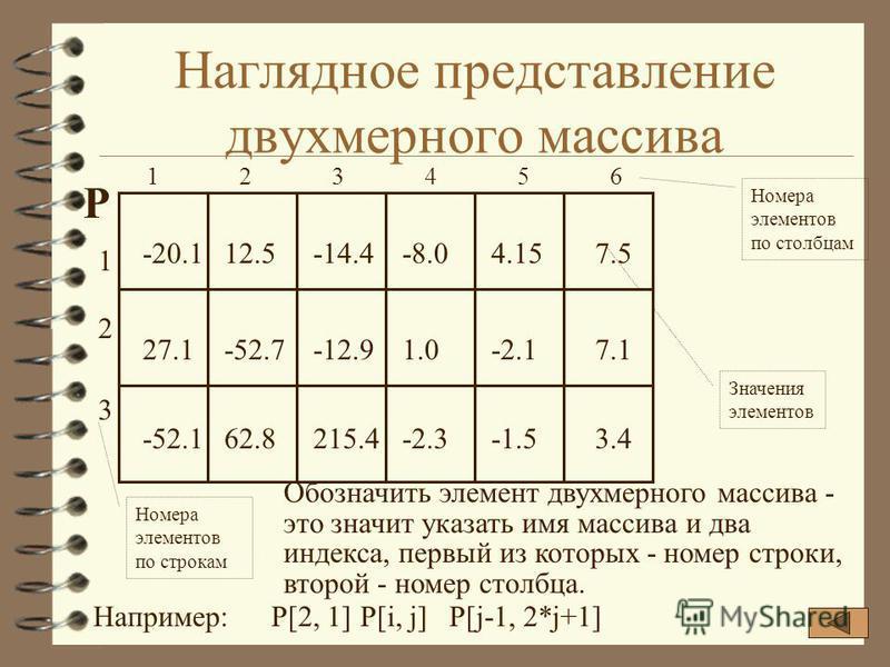Наглядное представление двухмерного массива 123456123456 P Номера элементов по столбцам -20.112.5-14.47.54.15-8.0 Значения элементов Обозначить элемент двухмерного массива - это значит указать имя массива и два индекса, первый из которых - номер стро