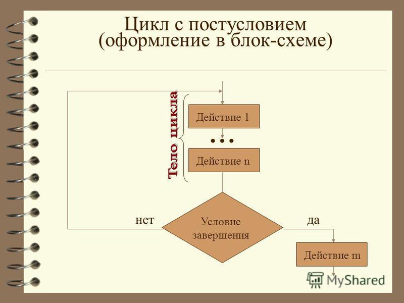 Цикл с постусловием (оформление в блок-схеме)... Действие n Действие 1 Условие завершения да-нет Действие m