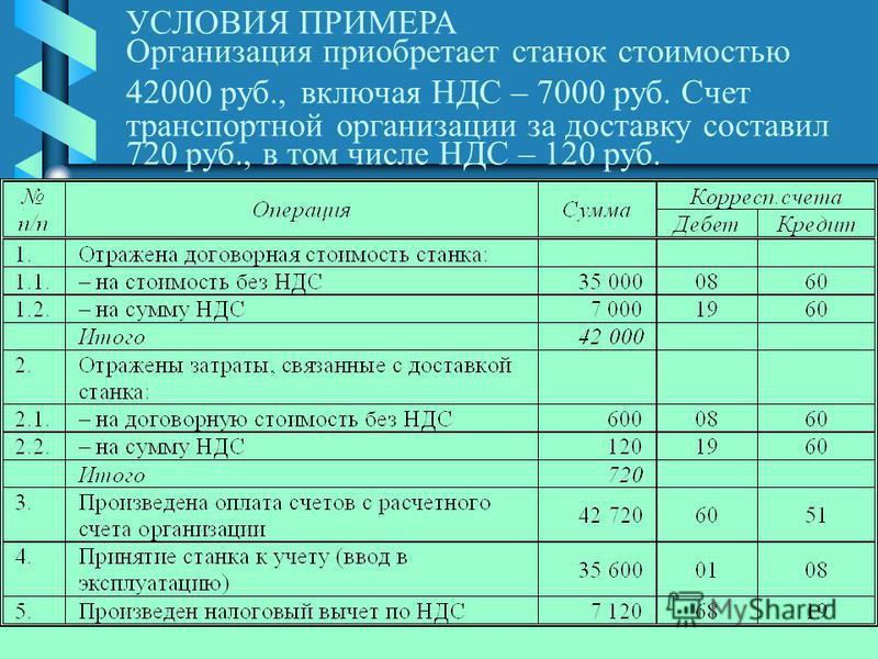(С) Волков Д.Л., 2003. УСЛОВИЯ ПРИМЕРА Организация приобретает станок стоимостью 42000 руб., включая НДС – 7000 руб. Счет транспортной организации за доставку составил 720 руб., в том числе НДС – 120 руб.