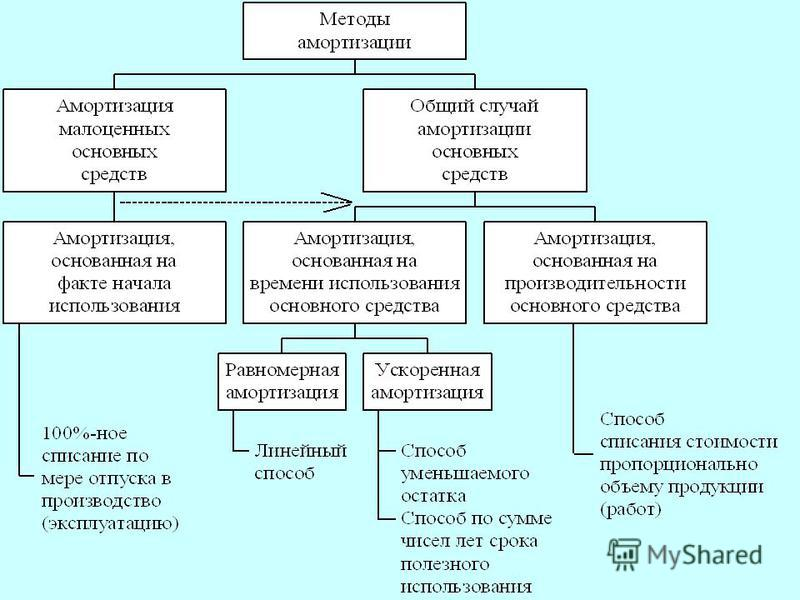 (С) Волков Д.Л., 2003. Методы амортизации основных средств