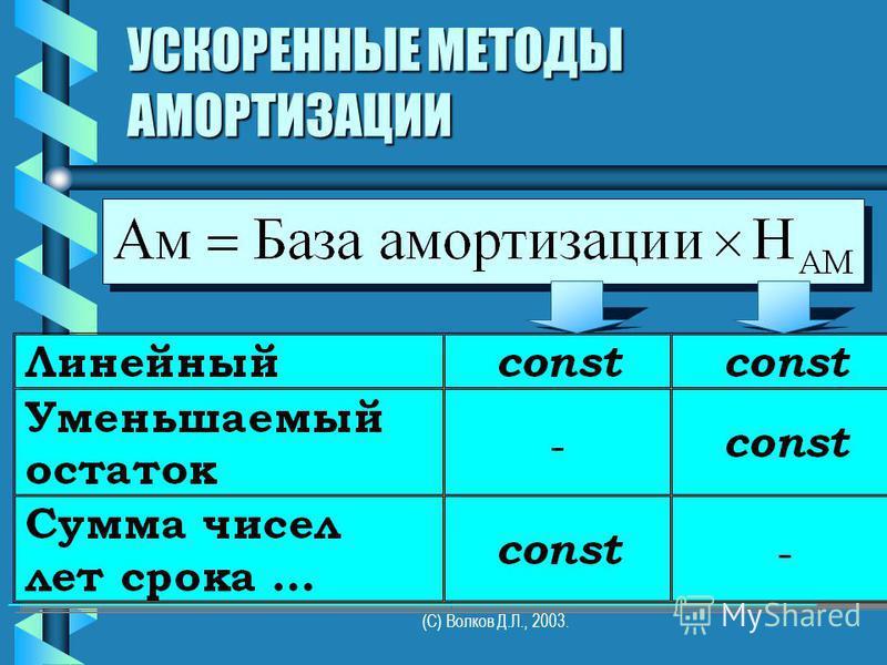 (С) Волков Д.Л., 2003. УСКОРЕННЫЕ МЕТОДЫ АМОРТИЗАЦИИ