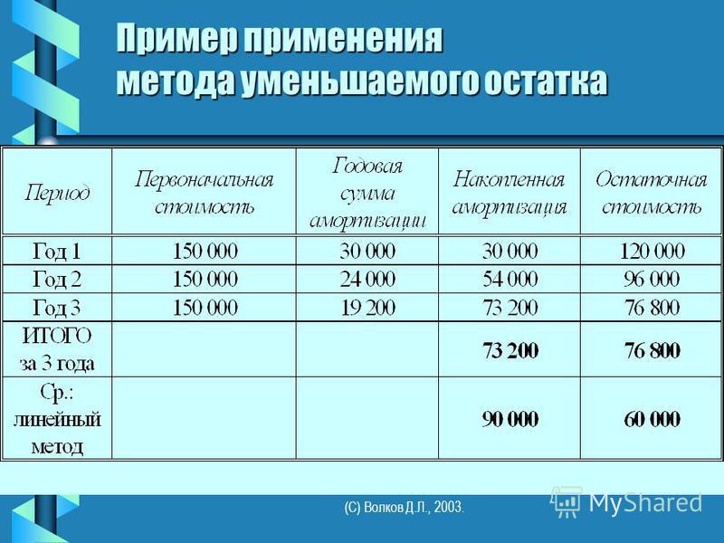 (С) Волков Д.Л., 2003. Пример применения метода уменьшаемого остатка