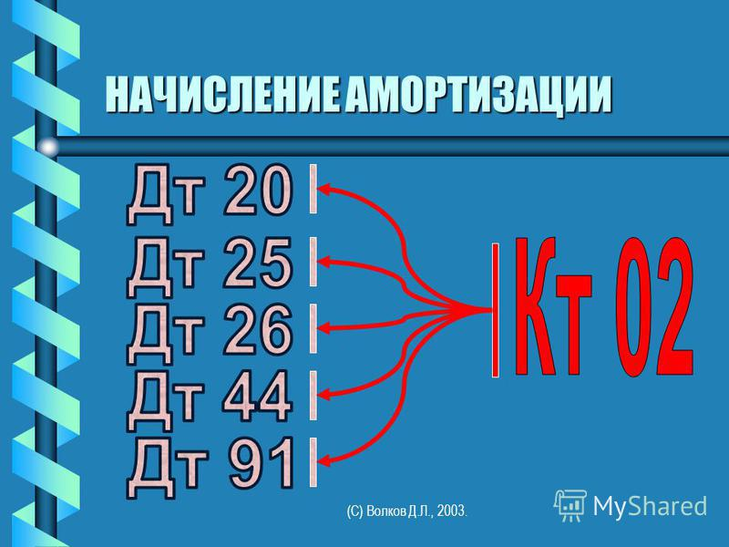 (С) Волков Д.Л., 2003. НАЧИСЛЕНИЕ АМОРТИЗАЦИИ