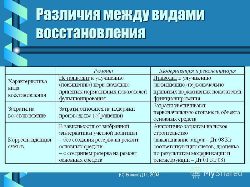 (С) Волков Д.Л., 2003. Различия между видами восстановления