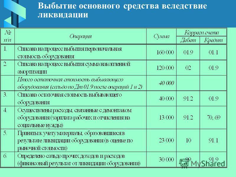 (С) Волков Д.Л., 2003. Выбытие основного средства вследствие ликвидации
