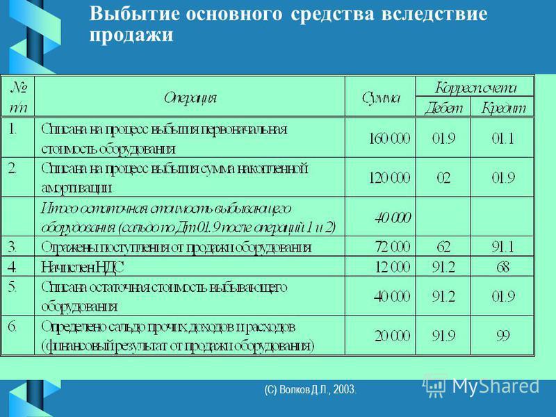 (С) Волков Д.Л., 2003. Выбытие основного средства вследствие продажи