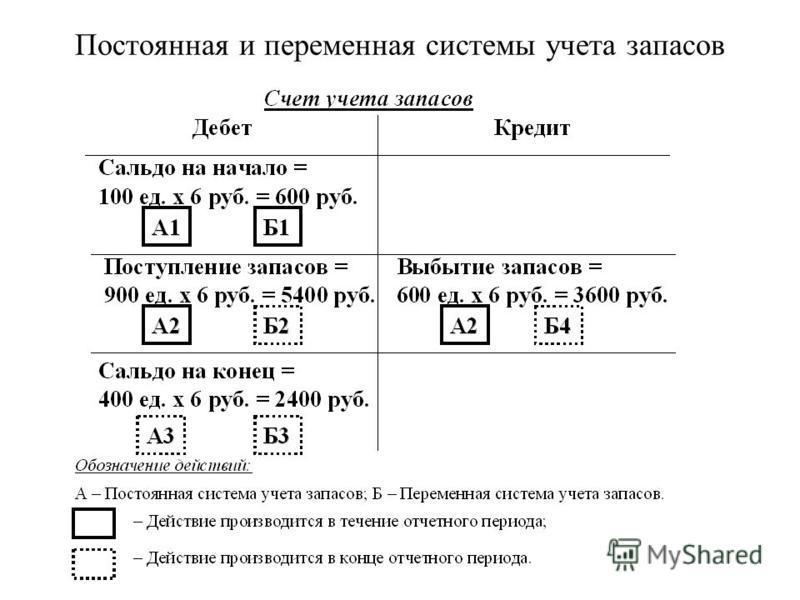 (с) Волков Д.Л., 2003 Постоянная и переменная системы учета запасов