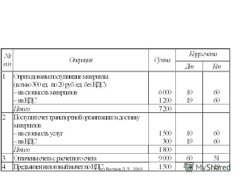 (с) Волков Д.Л., 2003