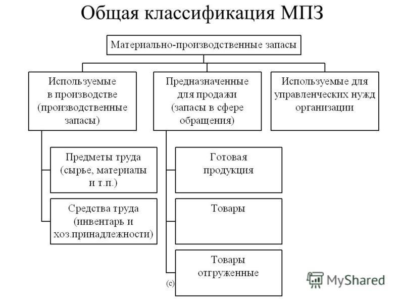 (с) Волков Д.Л., 2003 Общая классификация МПЗ