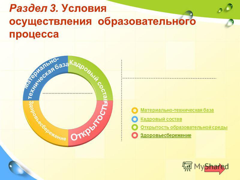 Раздел 3. Условия осуществления образовательного процесса Материально-техническая база Кадровый состав Открытость образовательной среды Здоровьесбережение