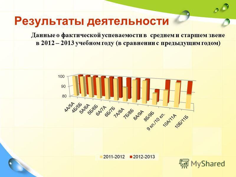 Результаты деятельности Данные о фактической успеваемости в среднем и старшем звене в 2012 – 2013 учебном году (в сравнении с предыдущим годом)