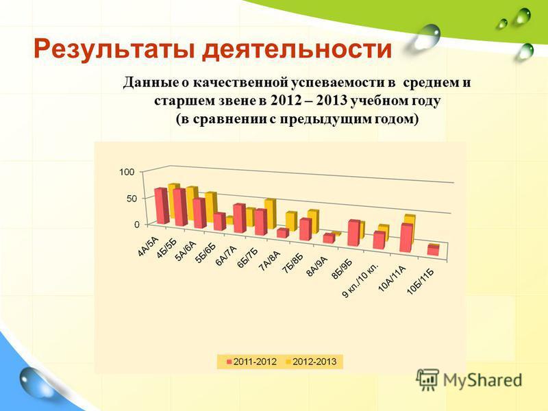 Результаты деятельности Данные о качественной успеваемости в среднем и старшем звене в 2012 – 2013 учебном году (в сравнении с предыдущим годом)