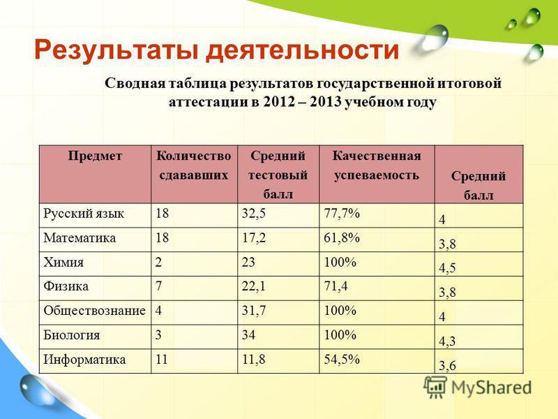 Результаты деятельности Сводная таблица результатов государственной итоговой аттестации в 2012 – 2013 учебном году Предмет Количество сдававших Средний тестовый балл Качественная успеваемость Средний балл Русский язык 1832,577,7% 4 Математика 1817,26