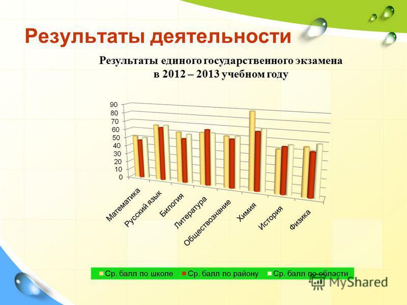 Результаты деятельности Результаты единого государственного экзамена в 2012 – 2013 учебном году