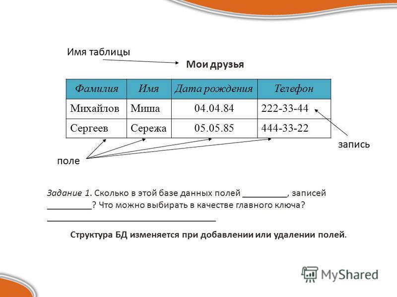 Мои друзья Фамилия ИмяДата рождения Телефон Михайлов Миша 04.04.84222-33-44 Сергеев Сережа 05.05.85444-33-22 Имя таблицы поле запись Задание 1. Сколько в этой базе данных полей _________, записей _________? Что можно выбирать в качестве главного ключ