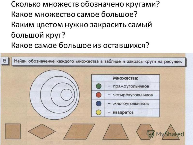 Сколько множеств обозначено кругами? Какое множество самое большое? Каким цветом нужно закрасить самый большой круг? Какое самое большое из оставшихся?